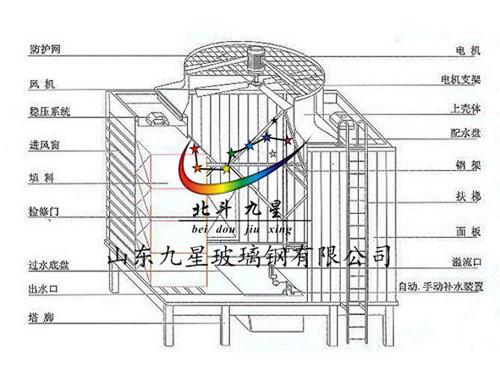 横流冷却塔结构图